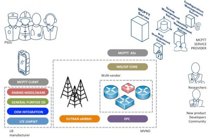 MCPTTComplexEcosystem